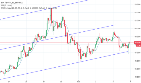 EOSUSD: EOS/USD 10-ти дневн. график