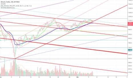 BTCUSD: BTC ancora in bilico 10800  short -11300 long