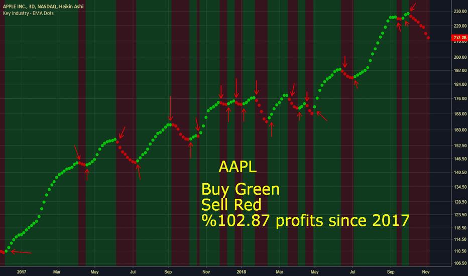 AAPL: Trade AAPL easy money.