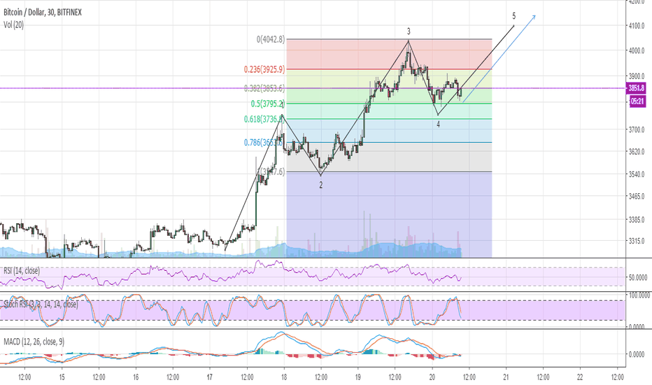 BTCUSD: #BTC has the ability to touch levels 4200-4400