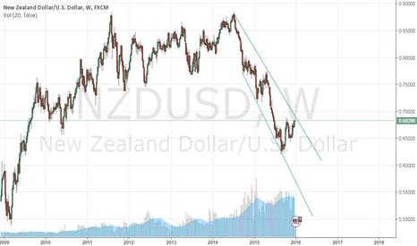 NZDUSD: weekly chart
