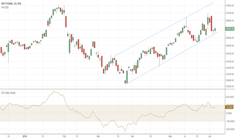 BANKNIFTY: Possible channel move for Bank Nifty