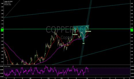 COPPER: Long #Copper