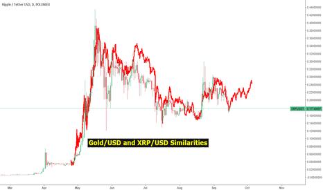XRPUSDT: Gold Bubble and XRP Bubble Similarities