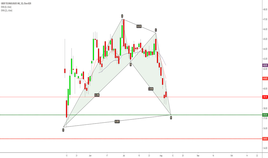 UBER Stock Price and Chart — TradingView