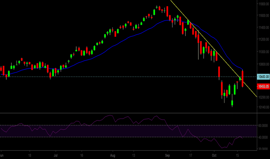 NIFTY: Pullback over. Downward trend resumes.
