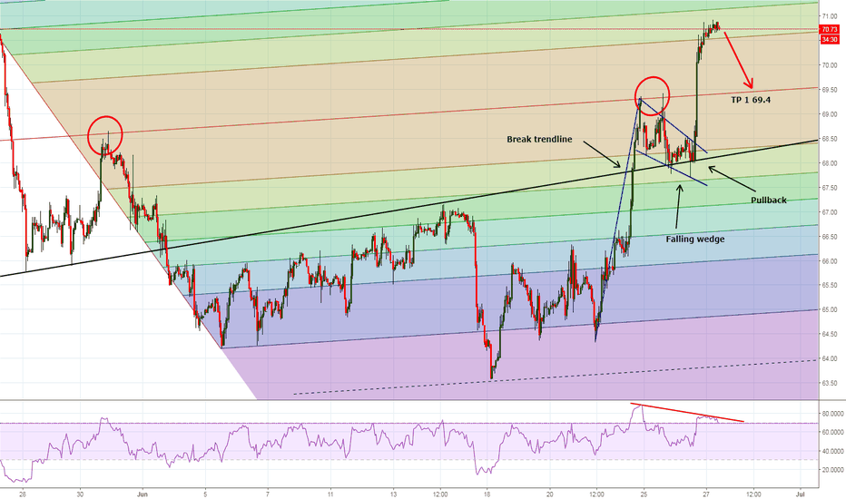 USOIL: Correction coming to WTI