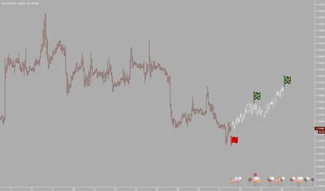 EURUSD: Покупка евродоллара на несколько дней