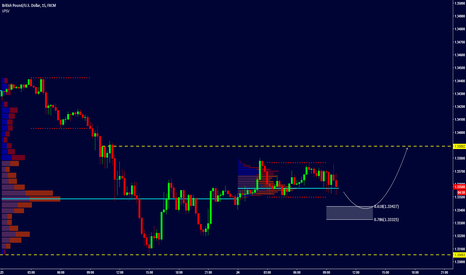 GBPUSD: GBP/USD - INTRADAY - LONG OPPORTUNITY OFF THE FIB. LEVELS