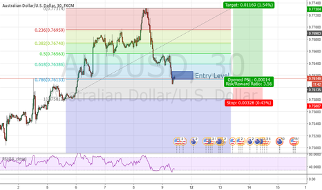 AUDUSD: AudUsd Lower Time Frame Double Bottom
