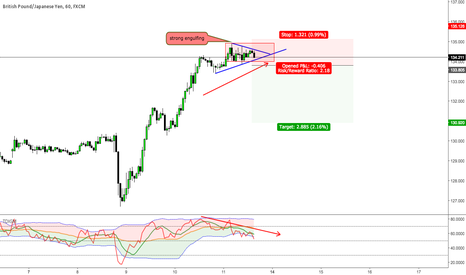 GBPJPY: retracement