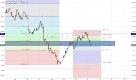 GOLD: NY金 サポートゾーン下限、78.6戻しで支えられる