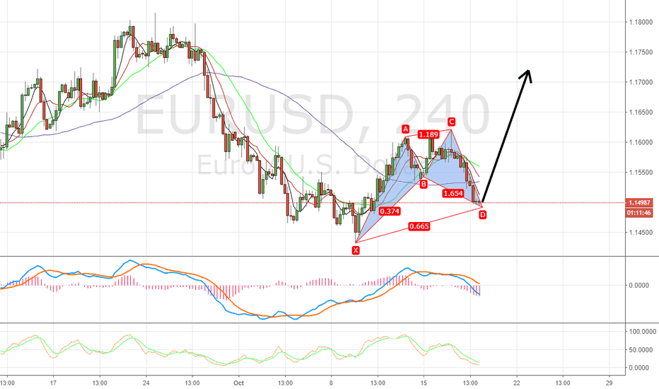 EURUSD: Long eurusd at 1.15