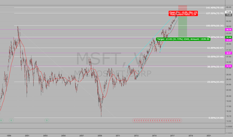 MSFT: Rising Wedge on MSFT Short