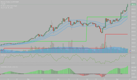 BTCUSD: $BTCUSD Saved By Squeeze Pressure, Buy Flow Increasing [Bullish]