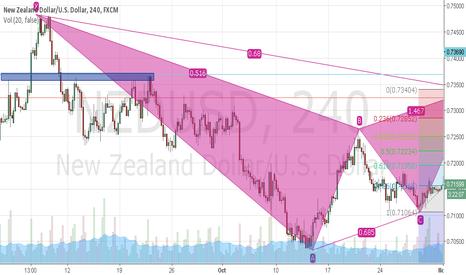 NZDUSD: NZD/USD Trade Idea