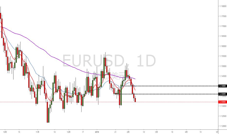EURUSD: 欧美依然看跌