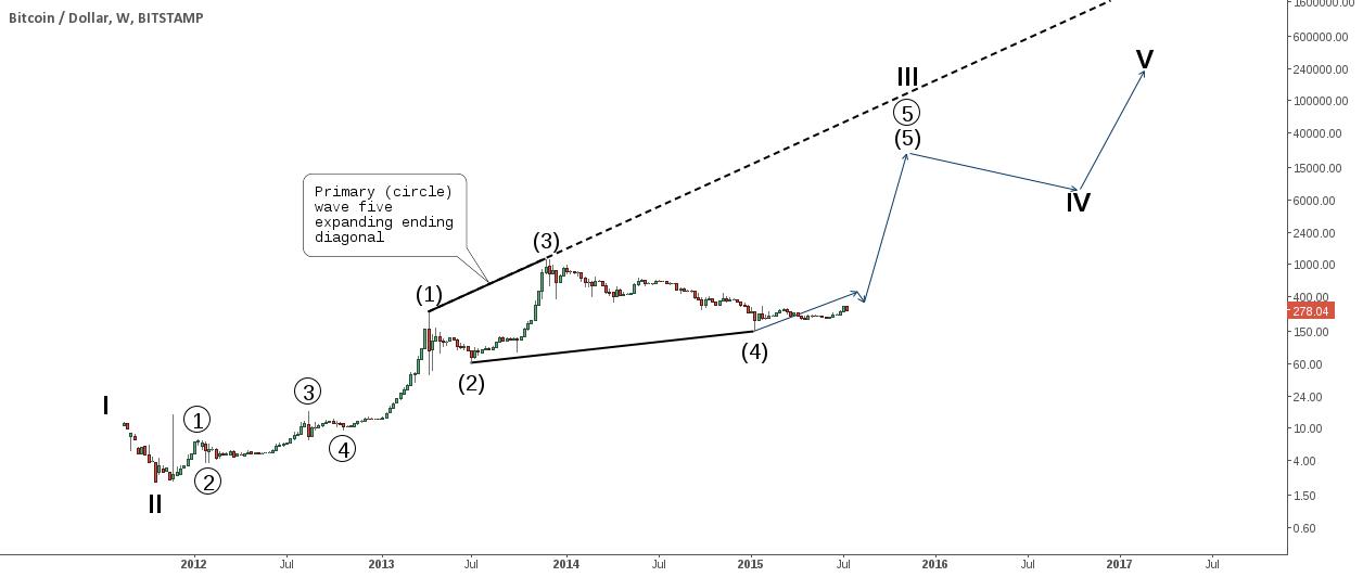 Long term elliott wave count