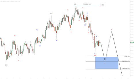 NZDCAD: $NZD/CAD Daily Elliottwave Analysis 5/24/2015