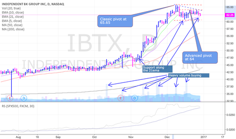 IBTX: IBTX setting up for another run higher