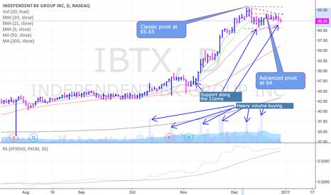 IBTX: IBTX setting up for another run higher