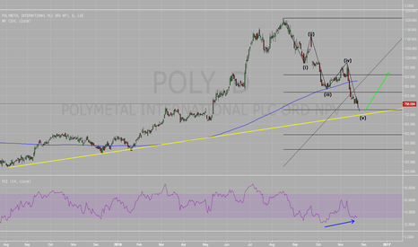 POLY: POLY - Buy - 61.8 Fib @ T/L  RSI Divergence 5 Wave