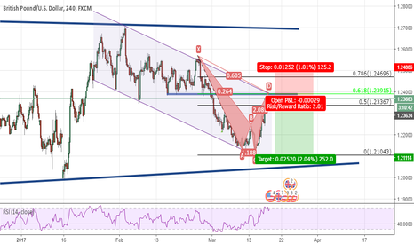 GBPUSD: Bearish Crab inside a channel on GBPUSD