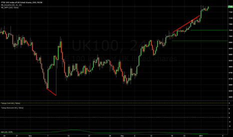 UK100: SIMPLE IDEA: FTSE 100 SHORT