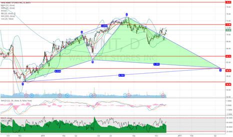 WMT: WMT Wal-Mart potential bullish cypher pattern on daily chart