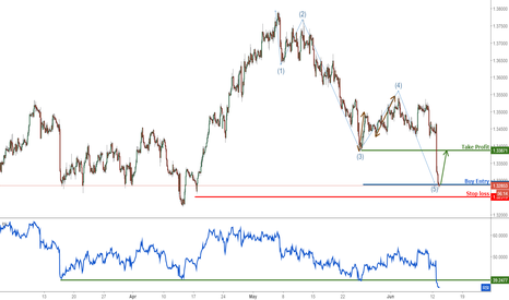 USDCAD: USDCAD profit target reached perfectly again, prepare to buy