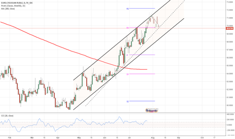EURRUB: EUR/RUB 1D Chart: Rising Wedge