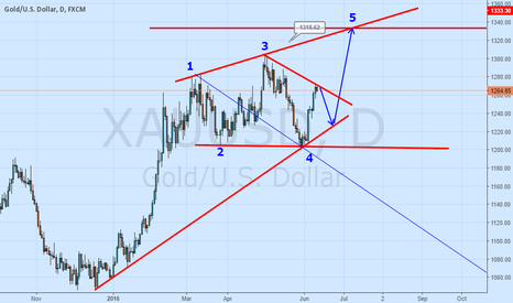 XAUUSD: wolfe waves