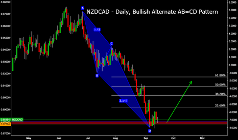 NZDCAD: NZDCAD - Daily, Bullish Alternate AB=CD Pattern