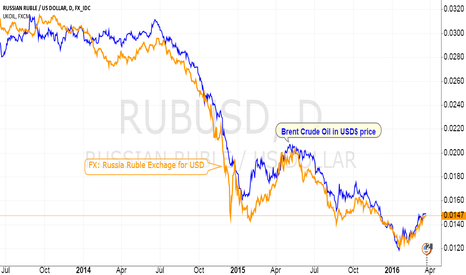 RUBUSD: Crude Oil is under value in Russia Ruble