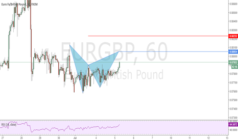 EURGBP: Possible Bat Pattern