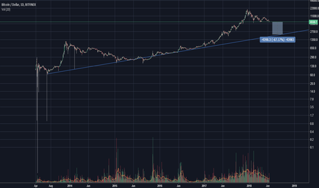 BTCUSD: Real Buy Zone in Long term | BTC