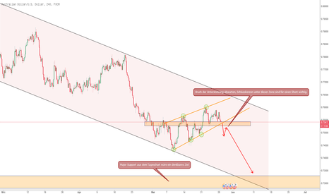 AUDUSD: AUDUSD Short Chance !