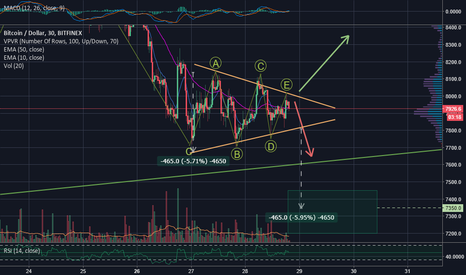 BTCUSD: Short-Term Decisive Point - Potential Bearish Pennant Breakdown