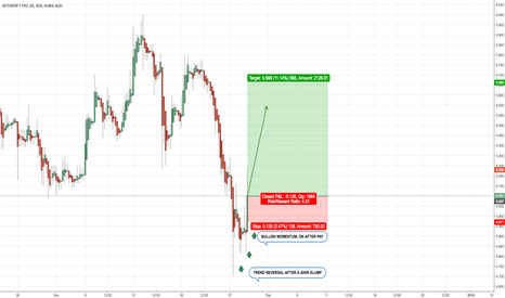 APT: TREND REVERSAL ON AFTERPAY AFTER 20HRS OF BEARS