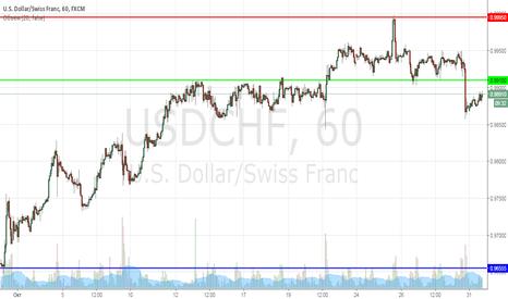 USDCHF: USDCHF продажа по 0.99100 (среднесрок)