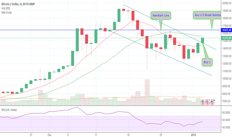 BTCUSD: BTC/USD  , Long