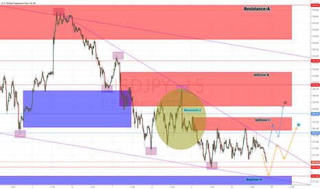 USDJPY: Cracking Low Becomes Fake, Short-Covering Occurs ?