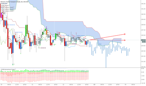 BTCUSD1W: repeating rejection on hour ichi