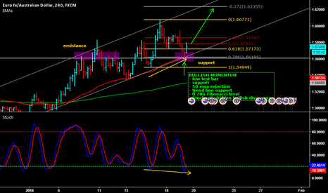 EURAUD: EUR/AUD 4 hour chart outlook