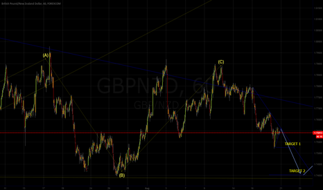 GBPNZD: GBPNZD, 60, MAKING THE FLAT