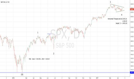 SPX: Progress of SPX Minor Wave 5