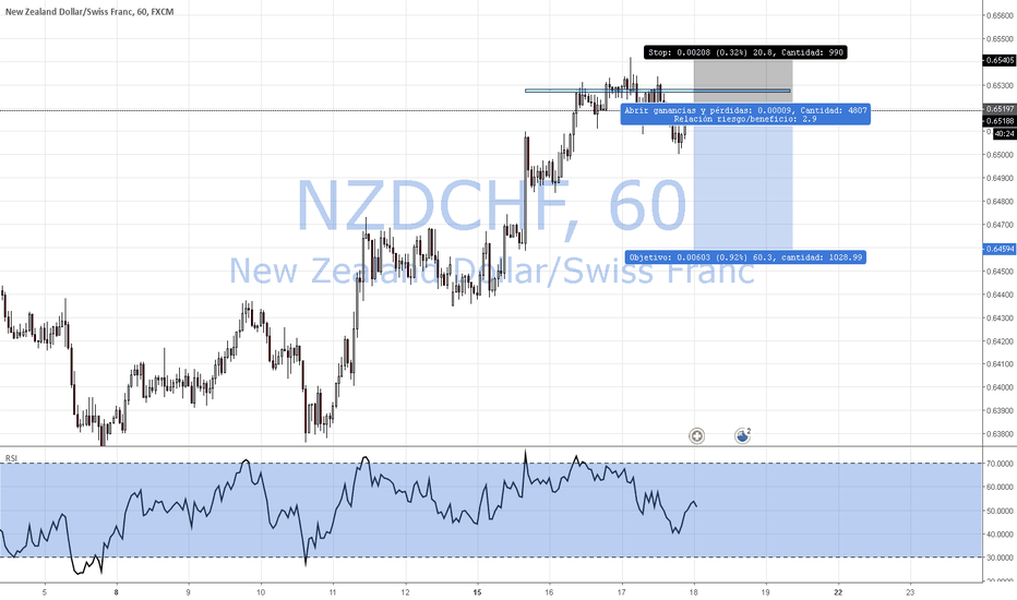 NZDCHF: NZDCHF Sell by market