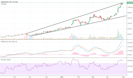 MINDTREE: Mindtree: Pullback possible (SHORT)