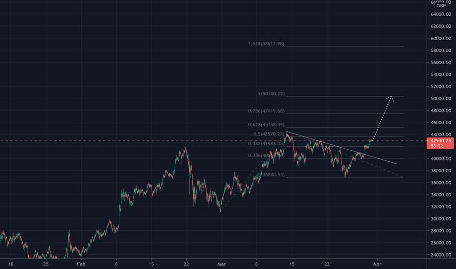 bitcoin kainų diagrama gbp