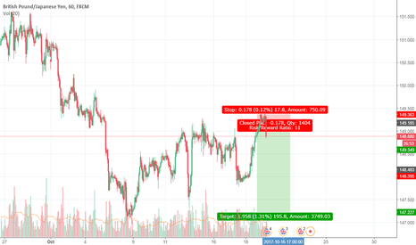 GBPJPY: RENETRY LS ZONE SHIFT